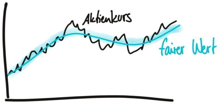Aktienbewertung - Der faire Wert schwankt um den Aktienkurs