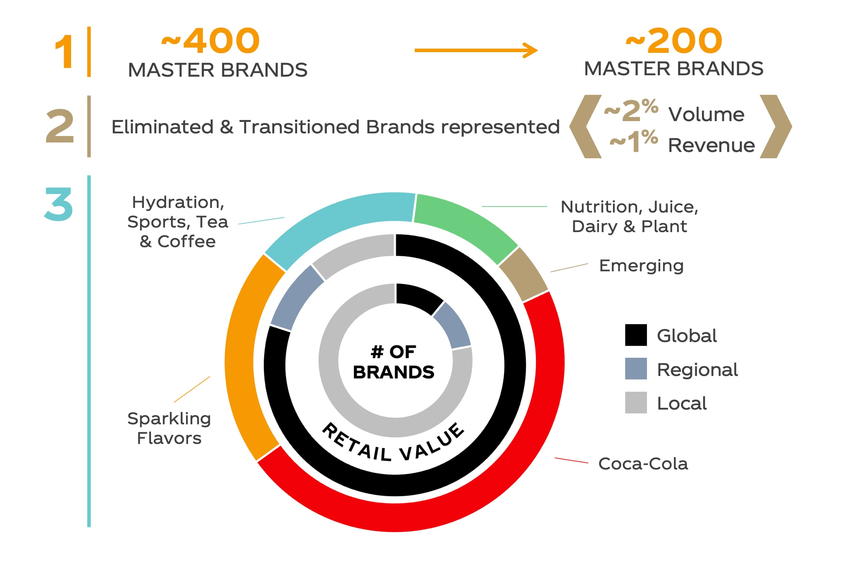 Coca Cola Markenstrategie