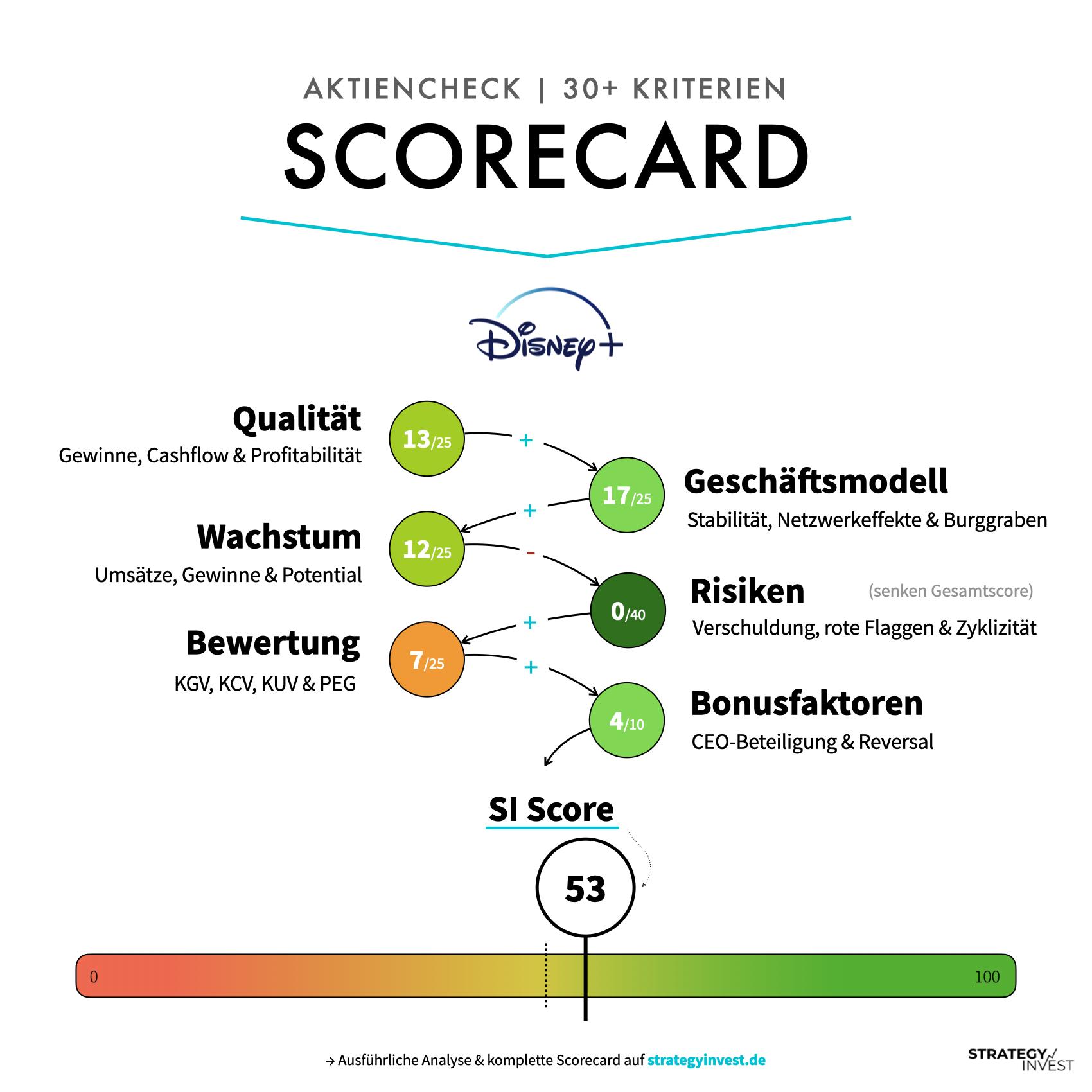 Walt Disney Scorecard